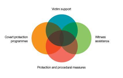 Wpp.Diagram